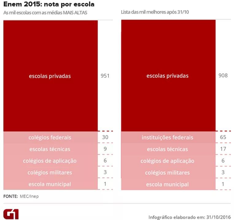Veja como mudou o ranking das mil escolas com maiores médias no Enem 2015 após retificação feita pelo Inep (Foto: Editoria de Arte/G1)