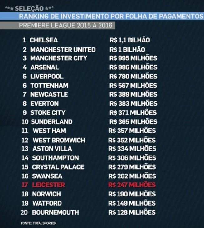 Análise do rankingo dos clubes do futebol inglês por investimento (Foto: Reprodução SporTV)
