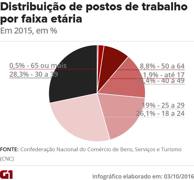 Distribuição de postos de trabalho no varejo por faixas etárias (Foto: G1)
