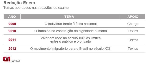 Temas abordados nas últimas quatro edições do Enem (Foto: Adelmo Paixão)