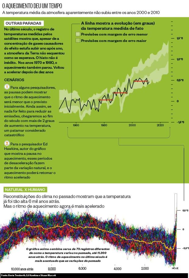 O aquecimento deu um tempo (Foto: reprodução/revista ÉPOCA)
