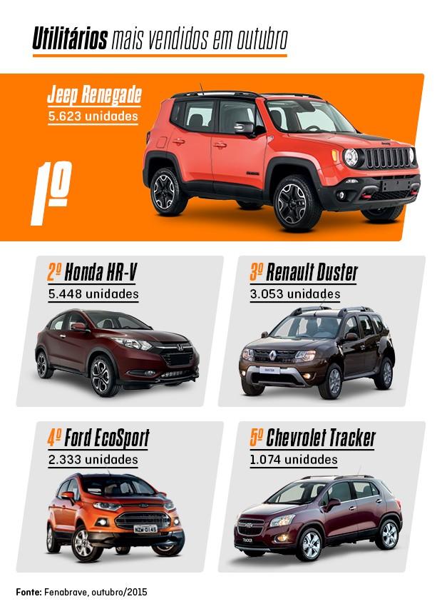 Os mais vendidos de outubro: utilitários (Foto: Autoesporte)