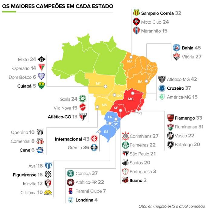 INFO - Relação dos maiores campeões estaduais (Foto: Editoria de Arte)