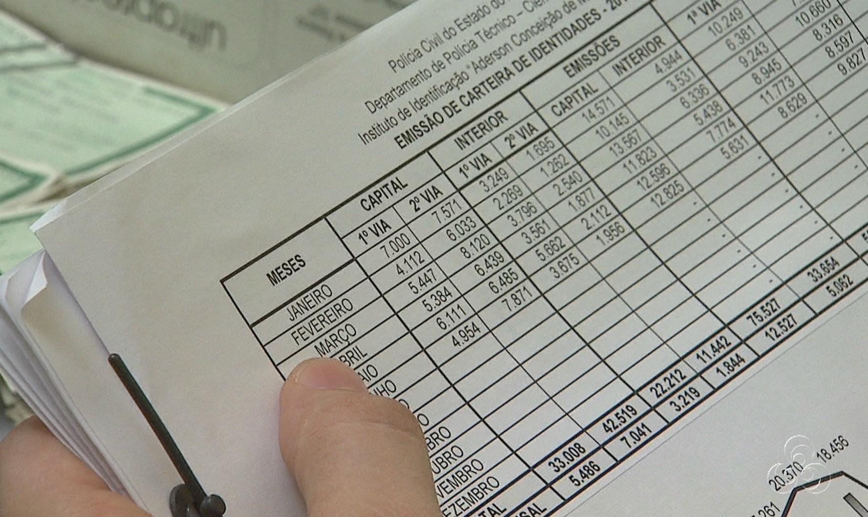 Registros apontam aumento na emissão da segunda via do RG (Foto: Jornal do Amazonas)