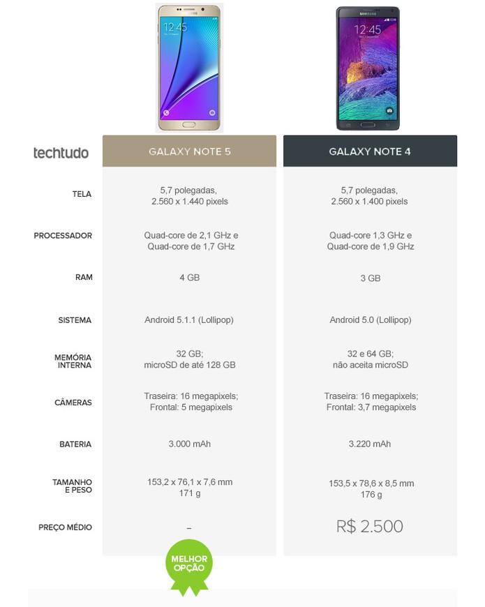 Tabela comparativo de especificações entre o Galaxy Note 4 e o Galaxy Note 5 (Foto: Arte/TechTudo)