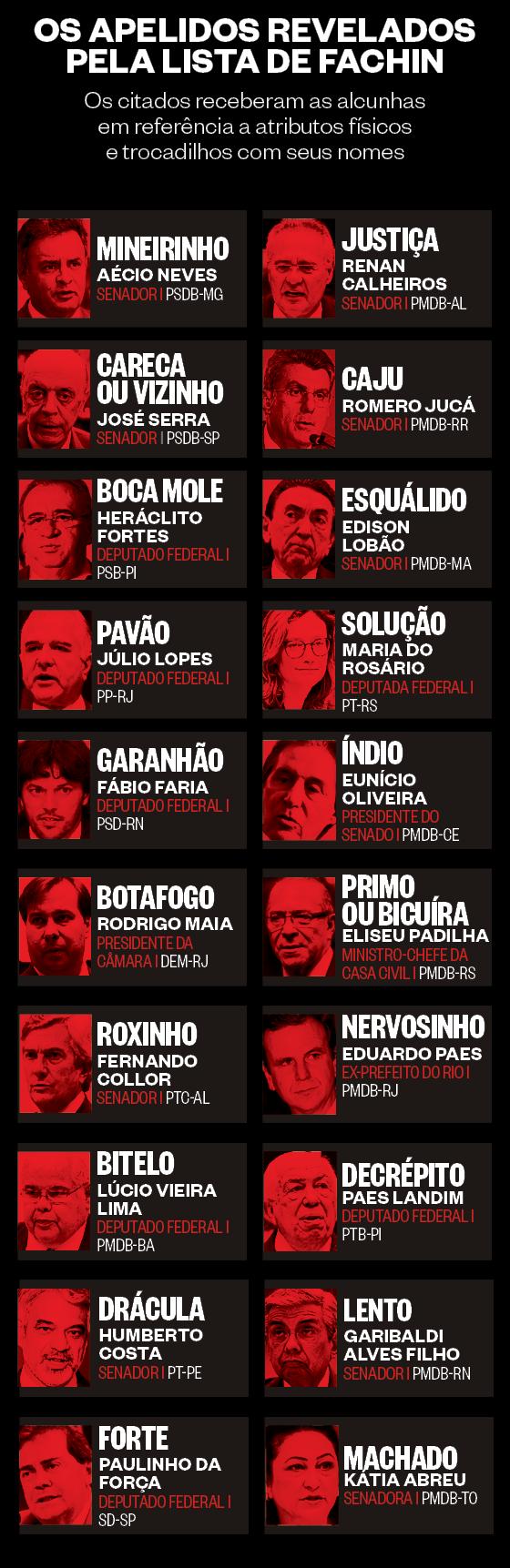 Os apelidos revelados pela Lista de Fachin (Foto: ÉPOCA)
