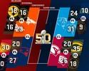 Confira o calendário completo com os jogos dos playoffs da NFL 2015/16