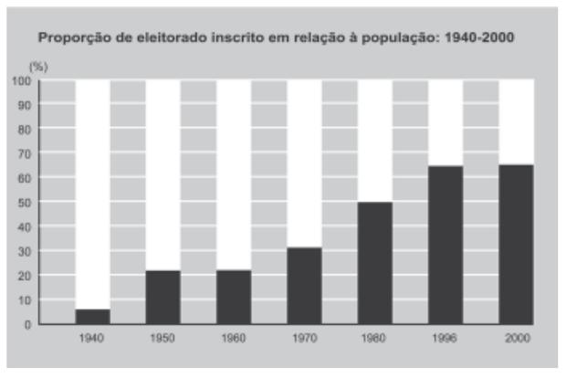 GOMES, A. et al. A República no Brasil. Rio de Janeiro: Nova Fronteira, 2002.  (Foto: Reprodução/Enem)