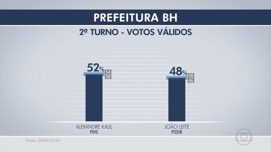 Datafolha, votos válidos: Alexandre Kalil tem 52% e João Leite, 48%