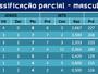 Confira a classificação atualizada do 7º Campeonato TV Asa Branca de Vôlei