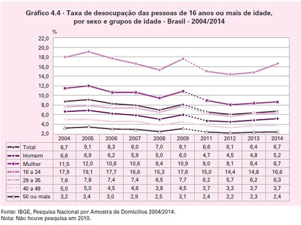 Taxa de desocupação das pessoas de 16 anos ou mais por sexo e grupos de idade entre 2004 e 2014 (Foto: Reprodução / IBGE)