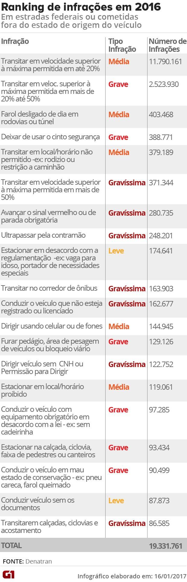 Ranking de infrações de trânsito mais cometidas em 2016, segundo o Renainf (Foto: G1)