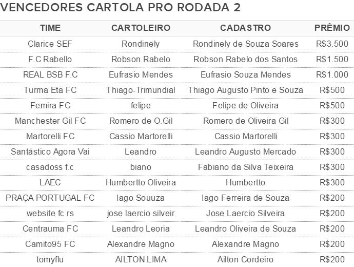 tabela vencedores rodada pro #2 (Foto: GloboEsporte.com)