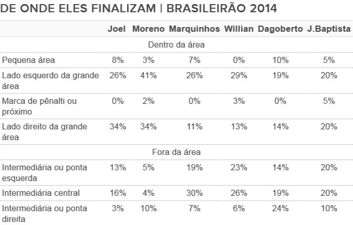 Tabela: de onde os atacantes do Cruzeiro finalizam 2 (Foto: Editoria de Arte)