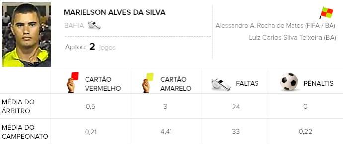 Info Flamengo x Santos - Marielson Alves da Silva (Foto: Editoria de arte)