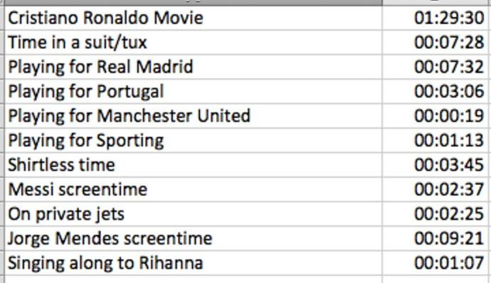 Cristiano Ronaldo filme Números