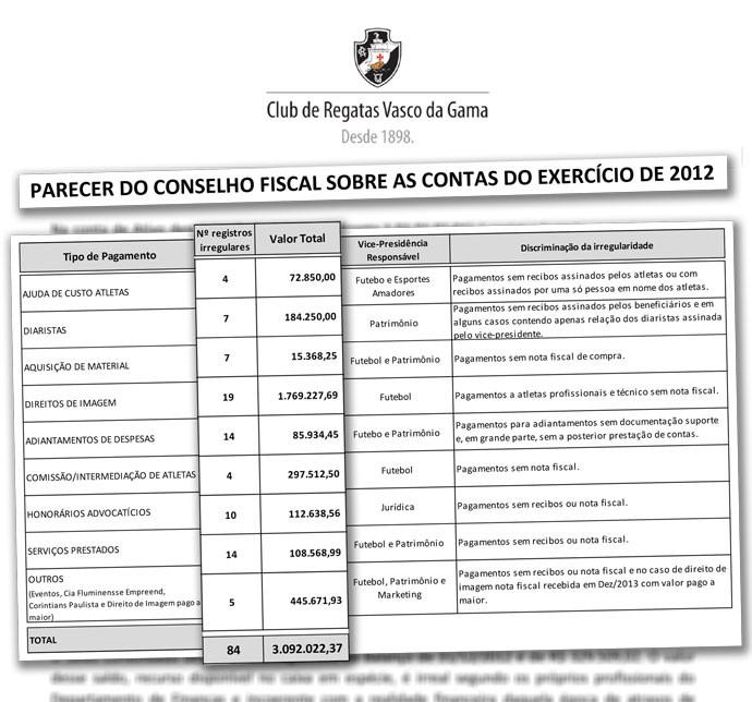 Documento relatório Vasco (Foto: Reprodução)