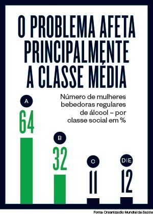 O problema afeta principalmente a classe média  (Foto: época )