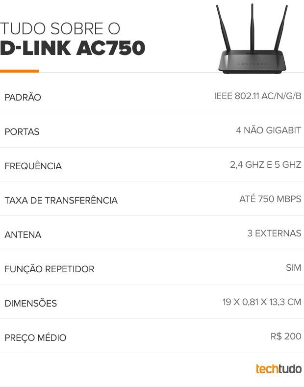 D-link AC 750 (Foto: Arte/TechTudo)