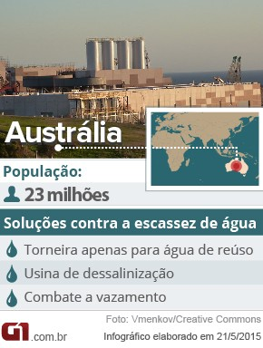Dados da Austrália e suas tecnologias contra a escassez de água (Foto: G1)