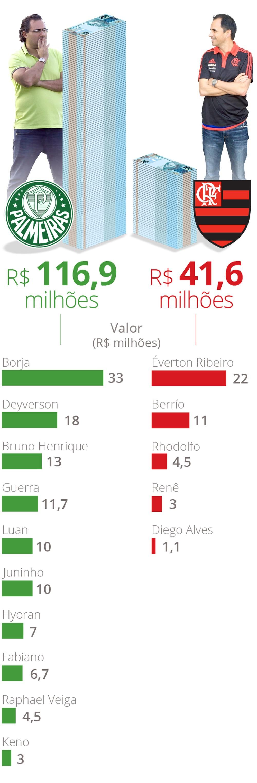 Poderosos, Caetano e Mattos imprimem seus estilos à frente de Fla e Palmeiras