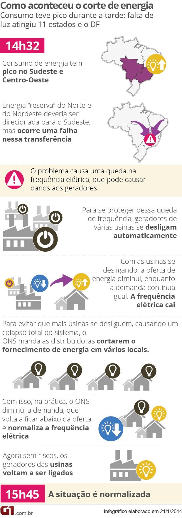 Arte - como aconteceu o corte de energia (Foto: Arte/G1)