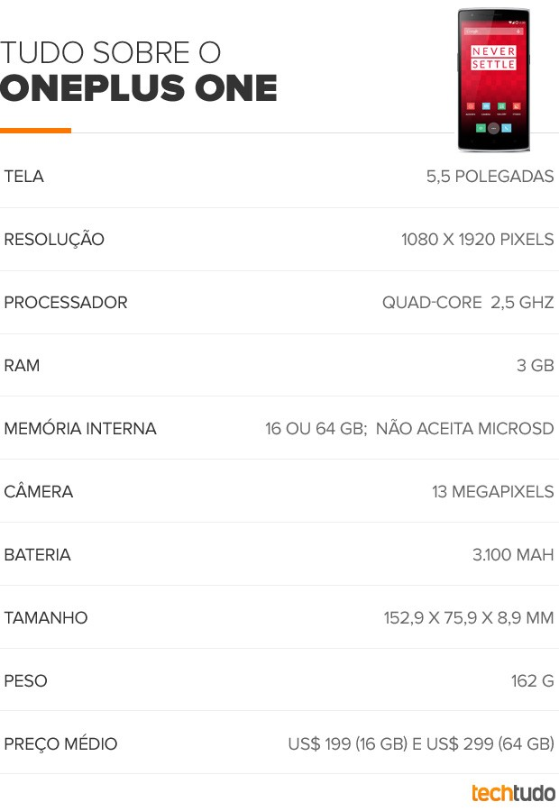 Tabela OnePlus One (Foto: Arte/TechTudo)