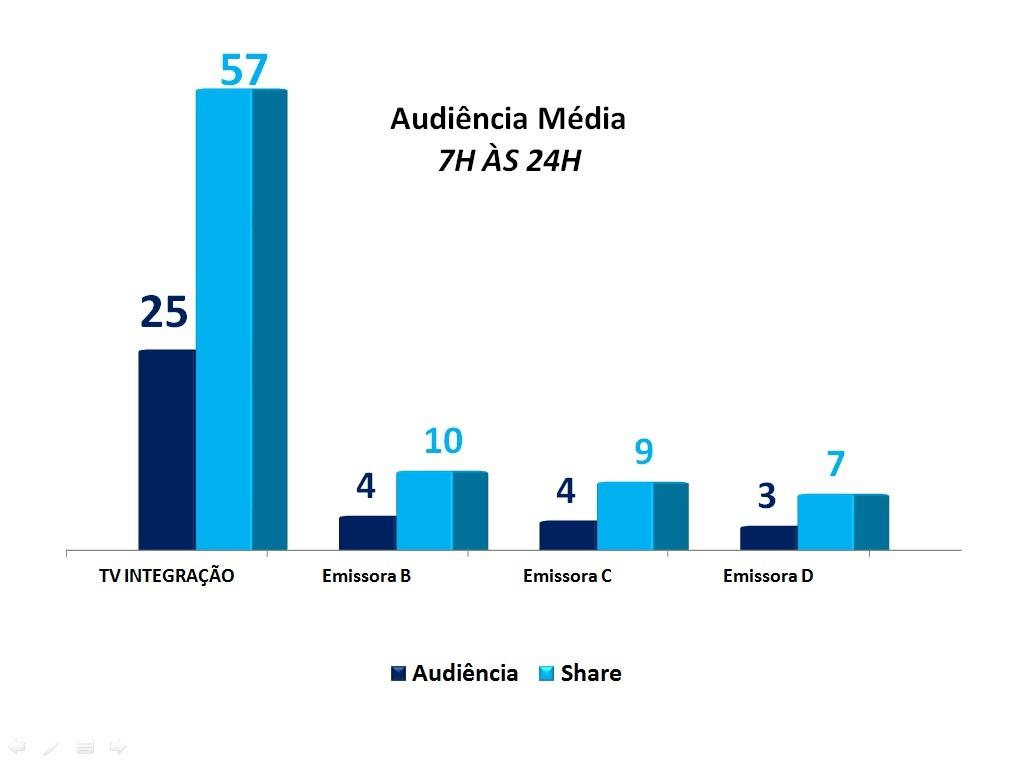 Audiência Média (Foto: Divulgação / TV Integração)