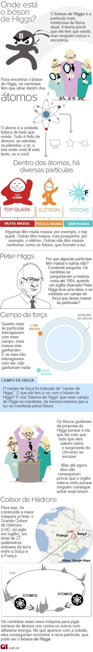 Infogr&#225;fico B&#243;son de Higgs (Foto: Arte/G1)