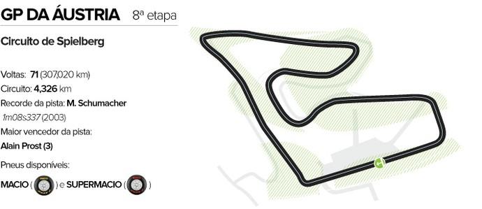 Circuito GP da Áustria (Foto: Editoria de arte)