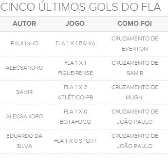 Tabela últimos cinco gols do Flamengo (Foto: GloboEsporte.com)