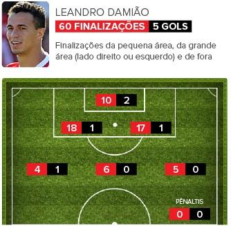 Info_FINALIZACOES_LEANDRO-DAMIAO-2 (Foto: Infoesporte)