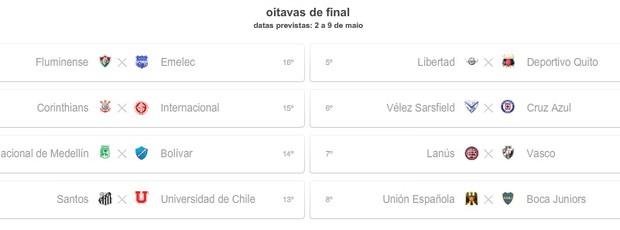 Simulação com empate no Grupo 1 e derrota da Universidad de Chile (Foto: Reprodução)