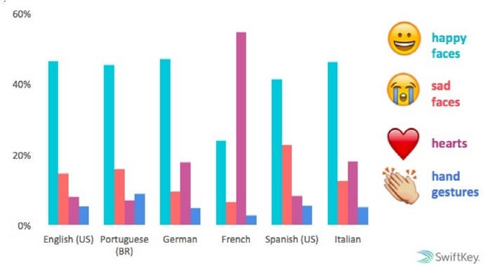 Gráfico compara uso emojis que expressam diferentes emoções (Foto: Reprodução/Swiftkey)