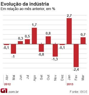 Evolução industrial de março de 2013 (Foto: Editoria de Arte/G1)
