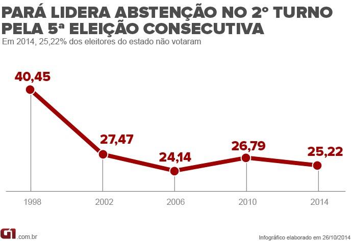 Infográfico: Abstenção no Pará