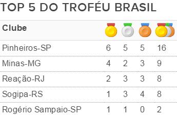 quadro de medalhas troféu brasil de judô (Foto: reprodução)