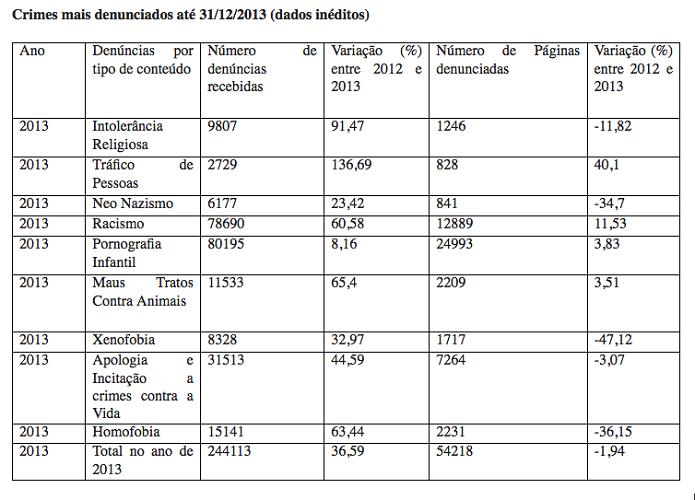 Tabela mostra os crimes virtuais mais denunciados em 2013 (Foto: Divulgação/SaferNet)