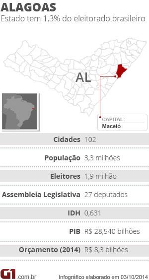 Raio-x Alagoas (Foto: G1)