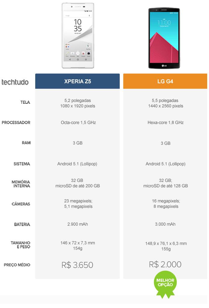 Xperia Z5 x LG G4 (Foto: Arte/TechTudo)