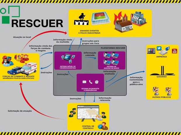 Esquema de funcionamento do RESCUER, desenvolvido por mais de 40 pesquisadores (Foto: Thiago Zanetti e Yasmim Reis/Divulgação)