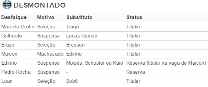 Tabela desfalques Grêmio (Foto: Reprodução)
