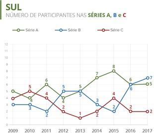Info - Participação de clubes do Sul no Brasileirão (2009 - 2017) (Foto: Numerólogos / GloboEsporte.com)