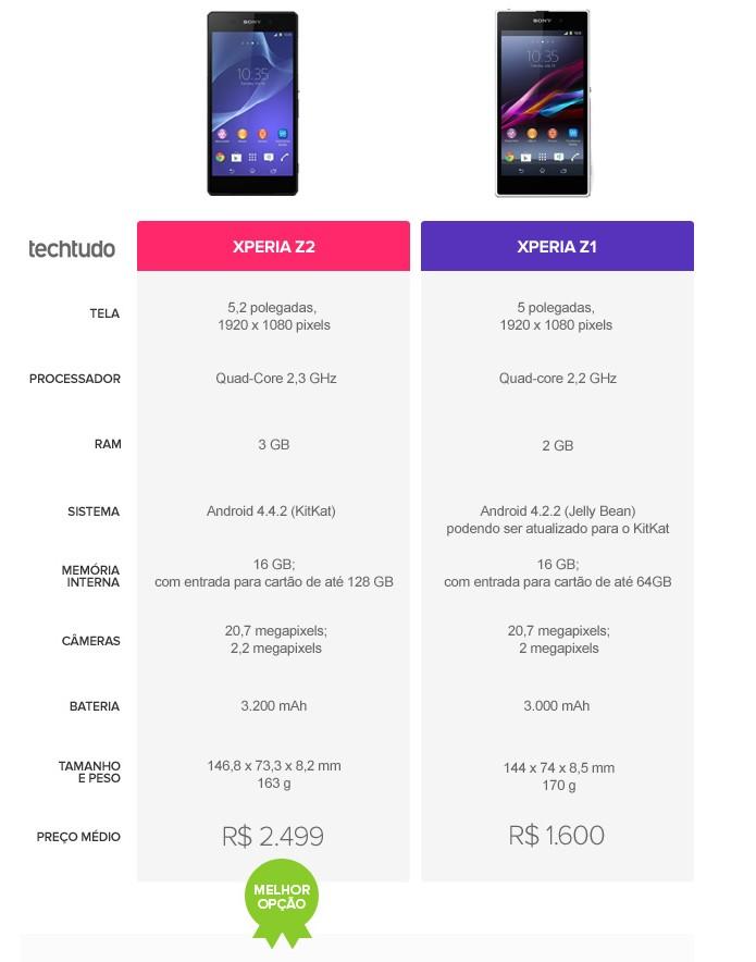 Tabela comparativa de especificações entre Xperia Z2 e Xperia Z1 (Foto: Arte/TechTudo)