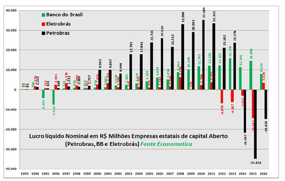 Maiores estatais de capital aberto somam prejuízo pelo 3º ano seguido (Foto: Divulgação)