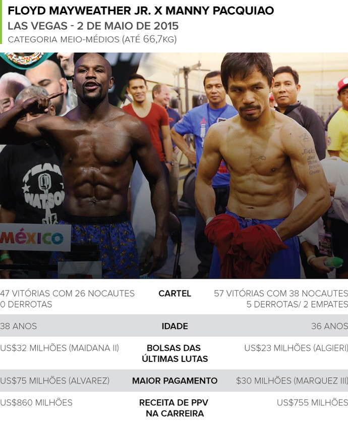 INFO - luta boxe FLoyd Mayweather e Manny Pacquiao (Foto: Editoria de Arte)