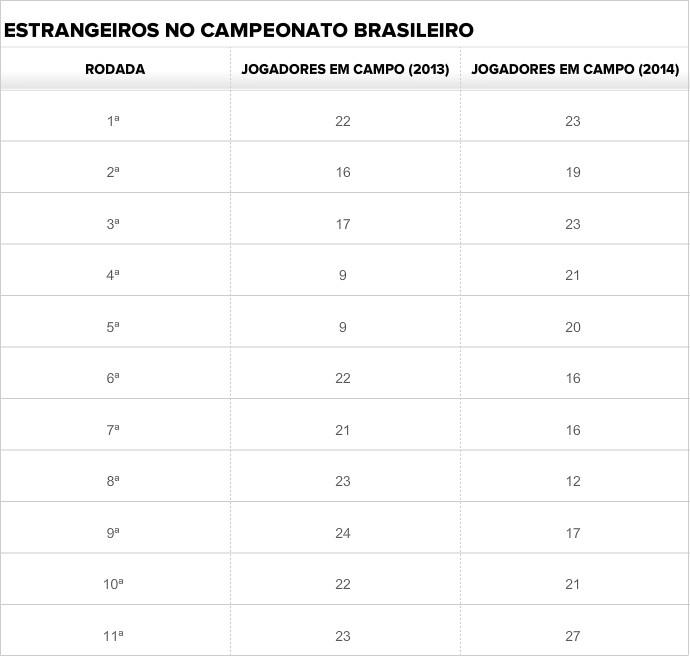 Tabela estrangeiros no Brasileirão (Foto: GloboEsporte.com)