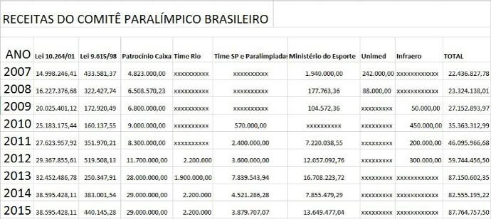 Receitas do Comitê Paralímpico Brasileiro (Foto: Infoesporte)