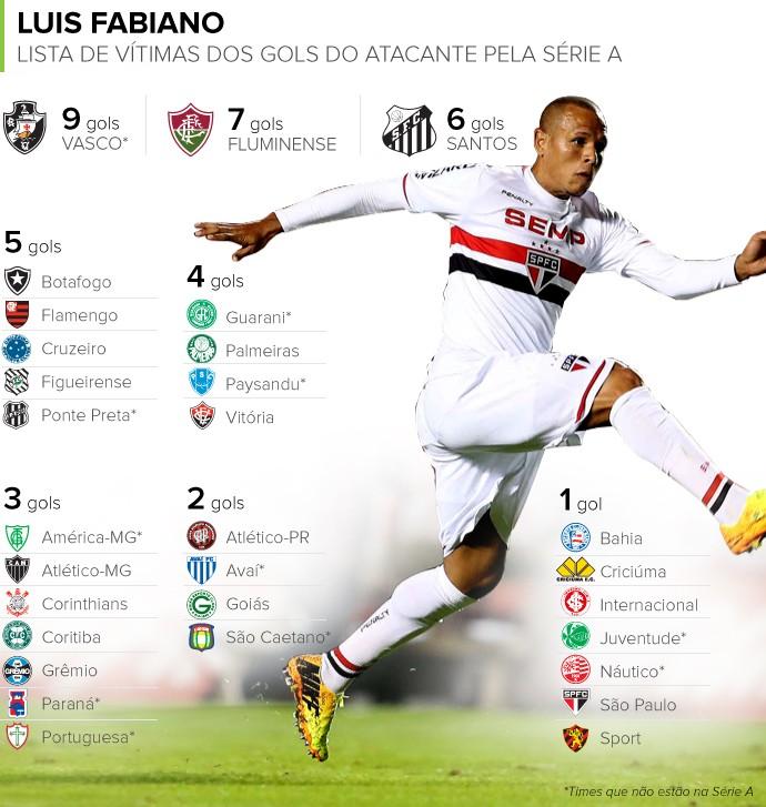 Info LUIS FABIANO VÍtimas de gols pela série A