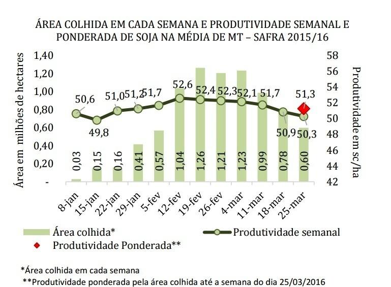 imea-produtividade (Foto: Divulgação/Imea)